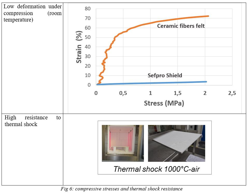 compressive-stresses-and-thermal-shock-resistance